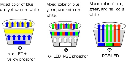 about-led-3